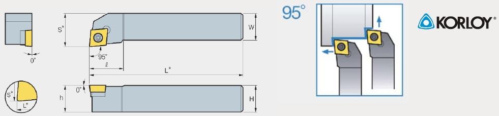 Külső esztergáló kések - SCLCR-L