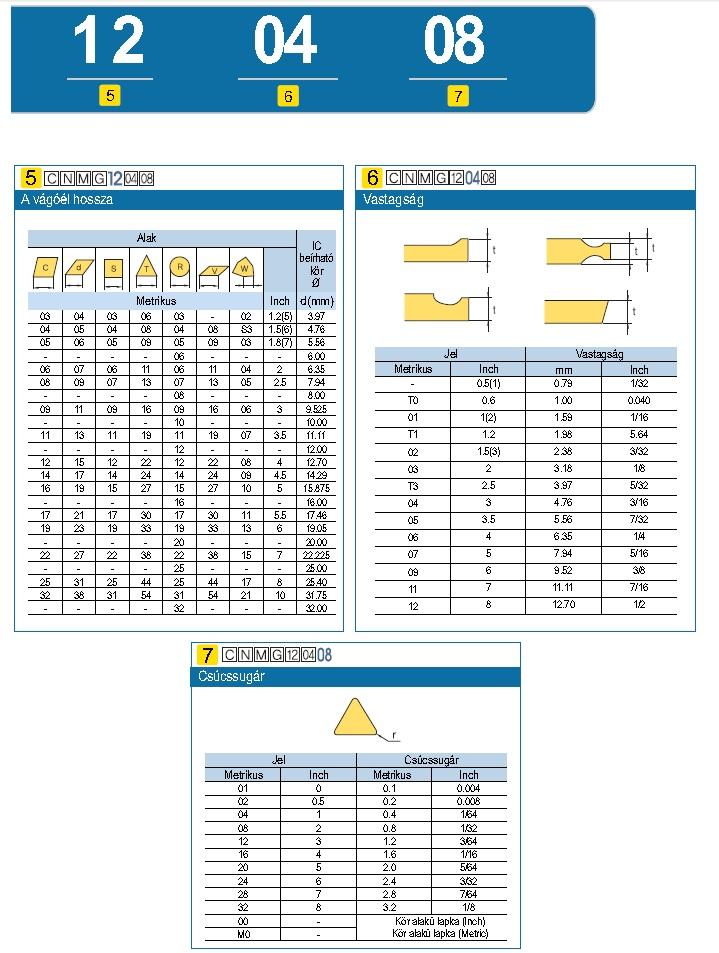 Váltólapkák ISO kódolása - 1