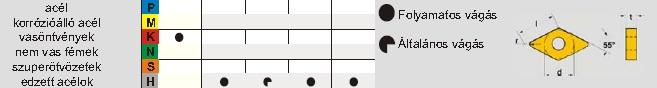 CBN esztergalapkák  - ISO CBN A505 300 - DNGA - DNMA